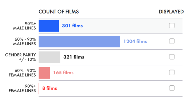 The_Largest_Ever_Analysis_of_Film_Dialogue_by_Gender__2_000_scripts__25_000_actors__4_million_lines