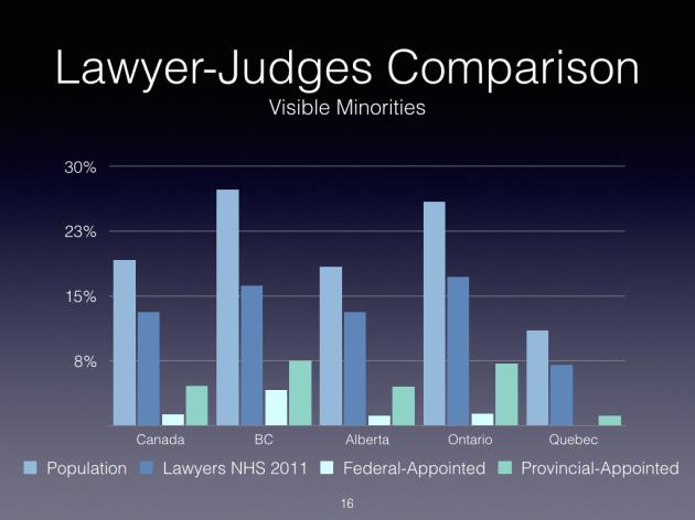 Judicial Diversity 2016 - DRAFT.016.png