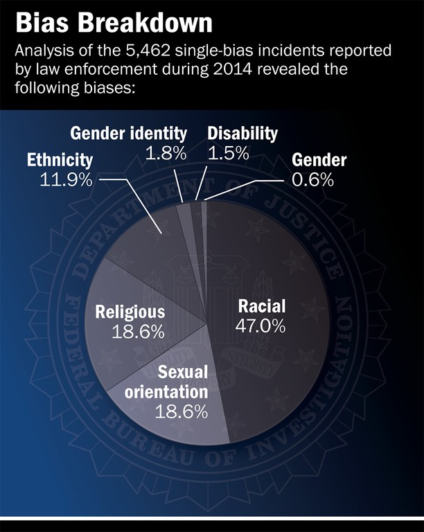 an analysis of hate crimes in the united states In addition to the primary uniform crime report known as crime in the united states,  of hate crimes were motivated  policy with evidence and analysis.
