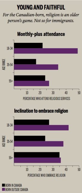Young immigrants super religious