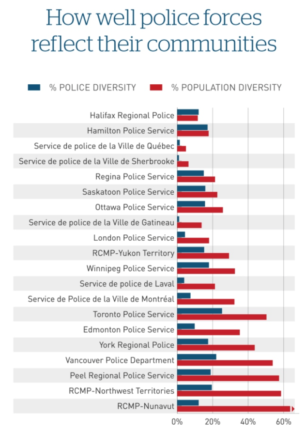 Police_diversity_fails_to_keep_pace_with_Canadian_populations_-_Manitoba_-_CBC_News