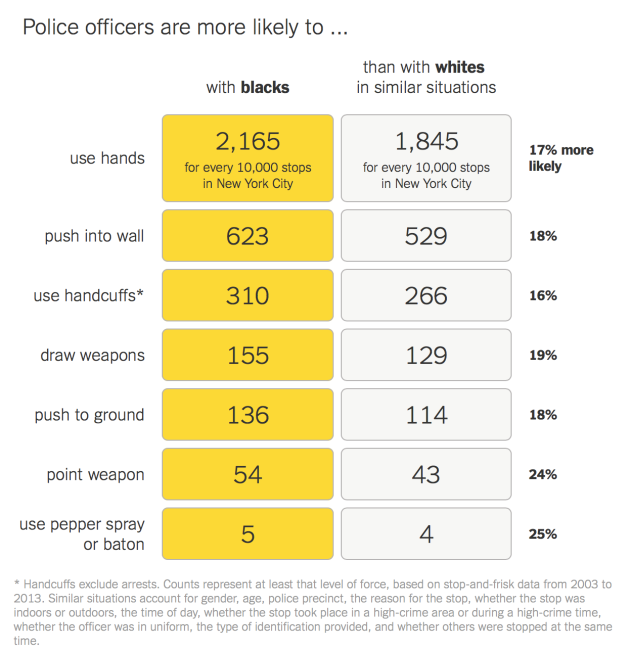 Surprising_New_Evidence_Shows_Bias_in_Police_Use_of_Force_but_Not_in_Shootings_-_The_New_York_Times
