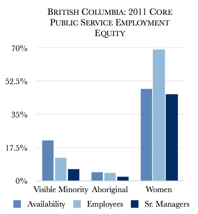british-columbia-public-service-2011