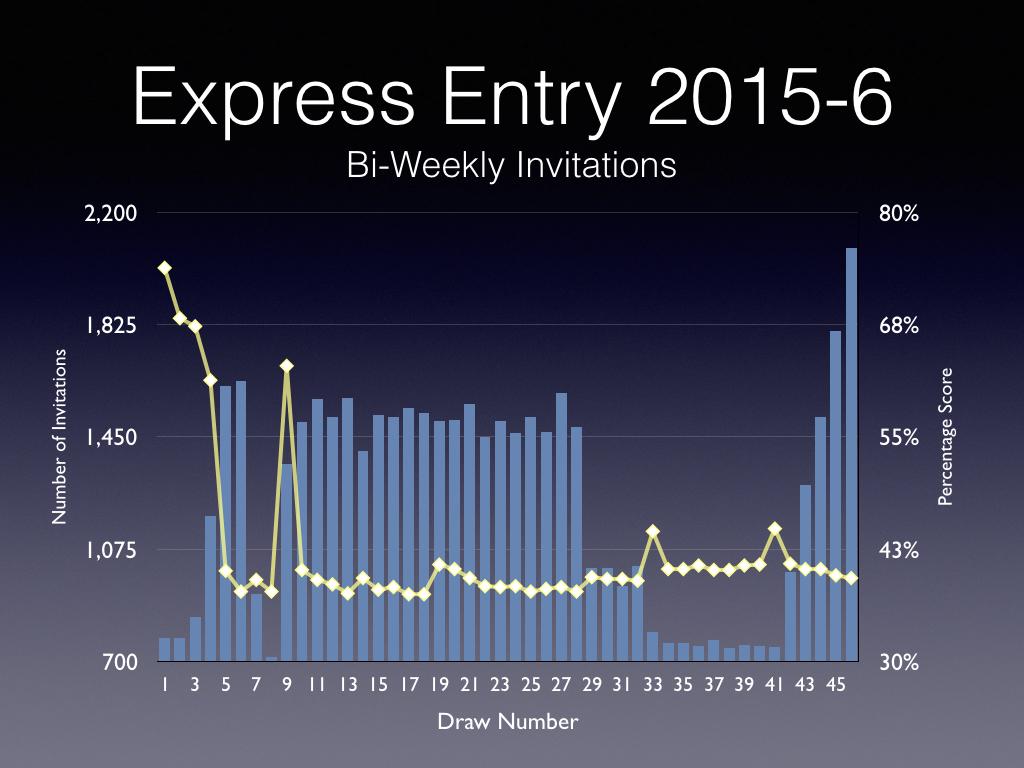 express-entry-draws-2015-001