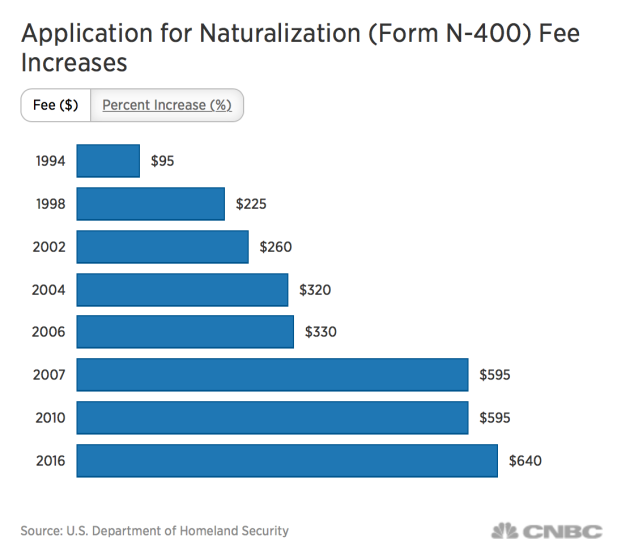 immigration_fees_jump_for_the_first_time_since_2010__making_it_tougher_for_would-be_americans