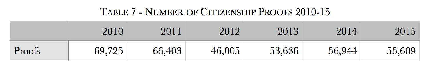 citizenship-proofs-2010-15