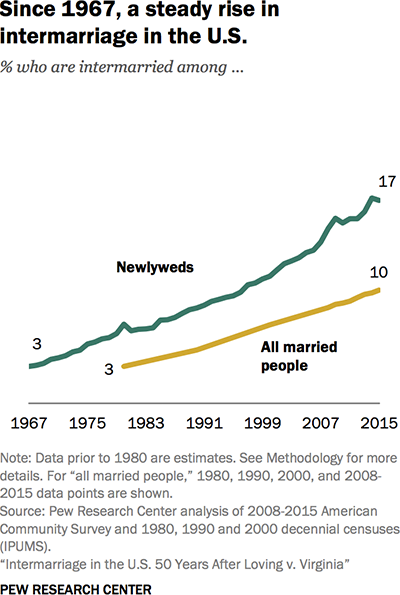 Chart: Intermarriage among newlyweds has risen from 3% to 17% since 1967