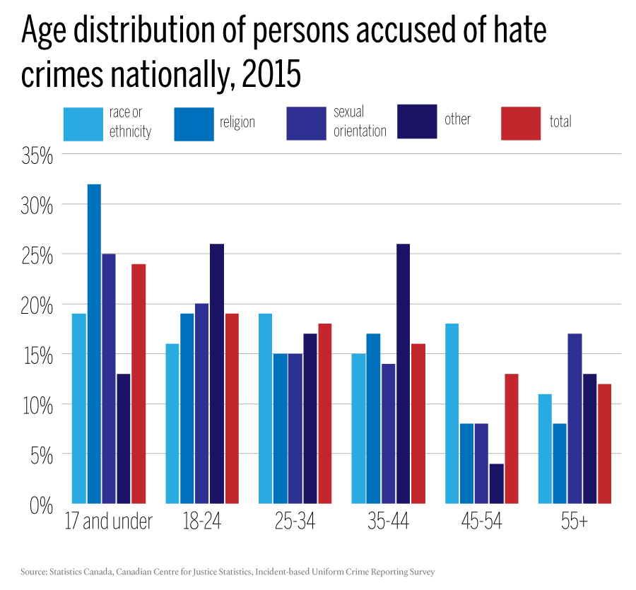 FINAL---age-distribution-of-persons-accused-of-hate-crimes-nationally,-2015--ungrouped
