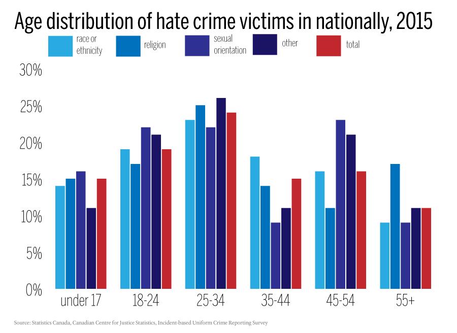 FINAL---Characteristics-of-hate-crime-victims,-Canada,-2015-(%)
