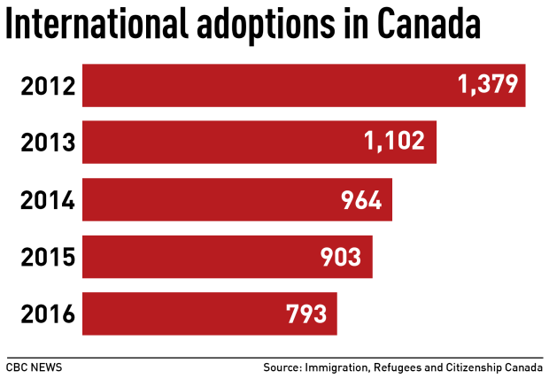 International adoptions in Canada