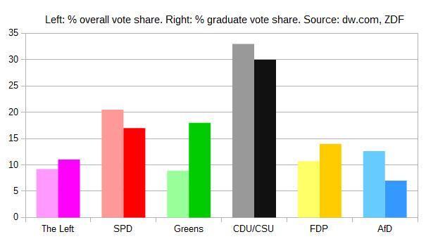 German graduates voting patterns