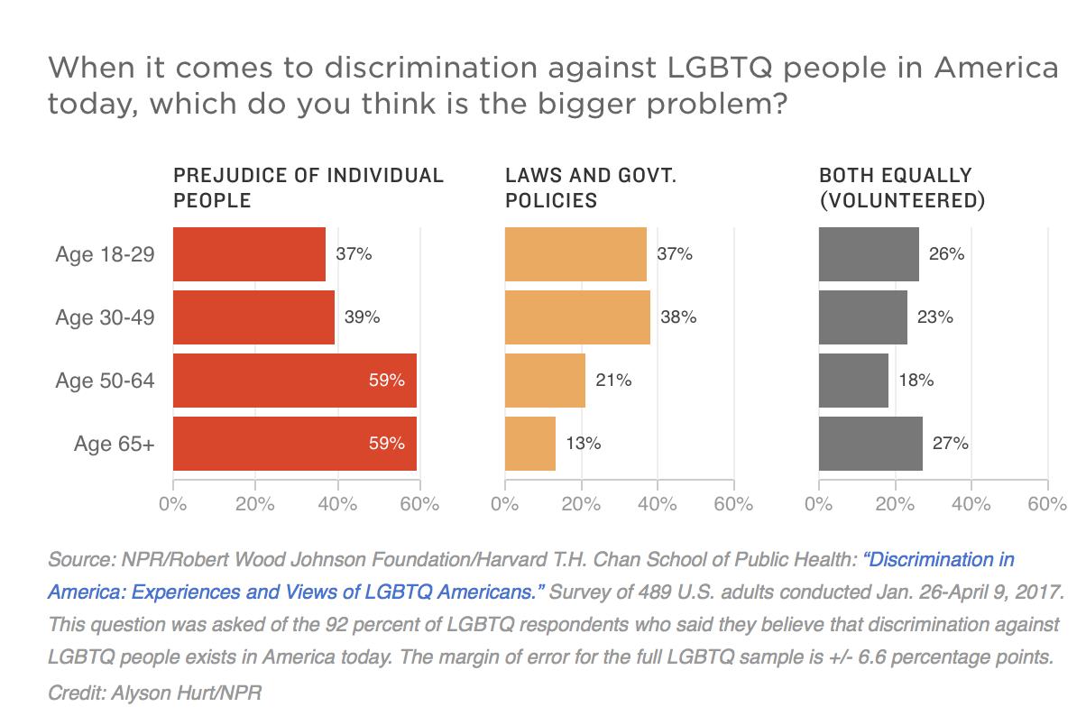 Poll__Majority_of_LGBTQ_Americans_Report_Harassment__Violence_Based_On_Identity___NPR
