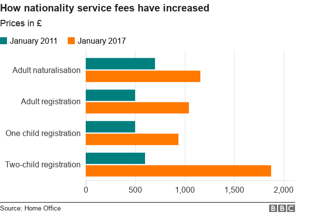 Chart showing the changes in fees for nationalist services