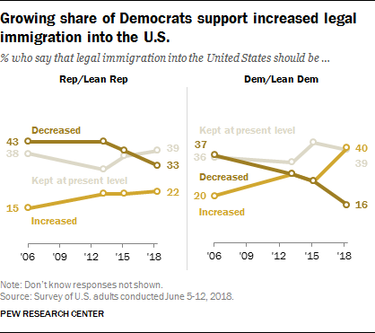 Growing share of Democrats support increased legal immigration into the U.S.