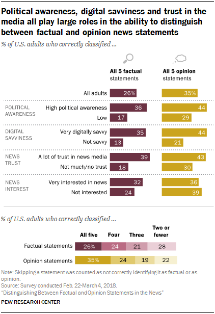 Political awareness, digital savviness and trust in the media all play large roles in the ability to distinguish between factual and opinion news statements