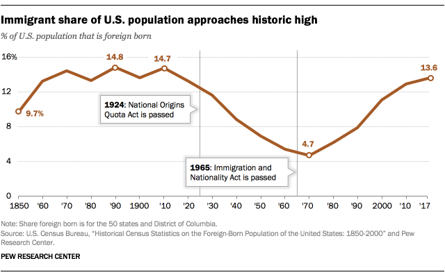 Immigrant share of U.S. population approaches historic high