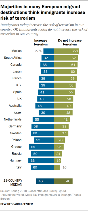 Chart showing that majorities in many European migrant destinations think immigrants increase risk of terrorism.