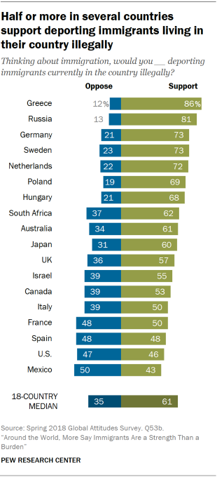 Chart showing that half or more of the public in several countries included in the survey support deporting immigrants living in their country illegally.