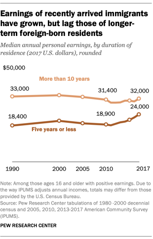Earnings of recently arrived immigrants have grown, but lag those of longer-term foreign-born residents