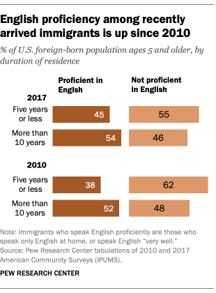 English proficiency among recently arrived immigrants is up since 2010