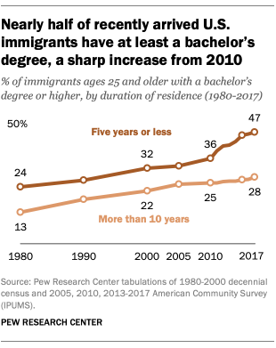 Nearly half of recently arrived U.S. immigrants have at least a bachelor's degree, a sharp increase from 2010