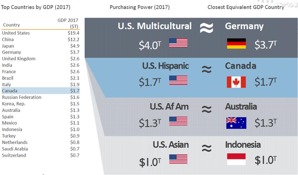 US multicultural revenue