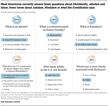 Pew Research   Multicultural Meanderings