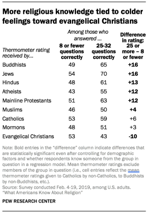 More religious knowledge tied to colder feelings toward evangelical Christians