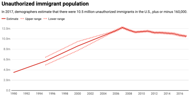 "Chart by The Conversation, CC-BY-ND. Data source: <a href=""https://www.pewhispanic.org/2019/06/03/facts-on-u-s-immigrants/"" rel=""nofollow noopener noreferrer"" target=""_blank"" >Pew Research Center</a>"