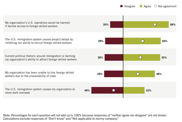 Figure 3: Alumni views of immigration system and politics