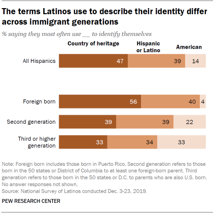 The terms Latinos use to describe their identity differ across immigrant generations