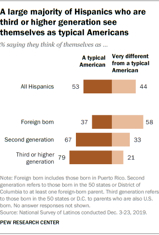 A large majority of Hispanics who are third or higher generation see themselves as typical Americans