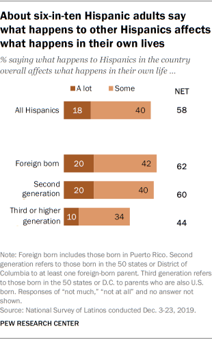 About six-in-ten Hispanic adults say what happens to other Hispanics affects what happens in their own lives