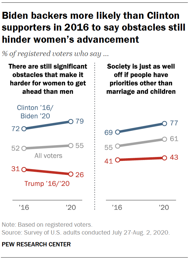 Biden backers more likely than Clinton supporters in 2016 to say obstacles still hinder women's advancement
