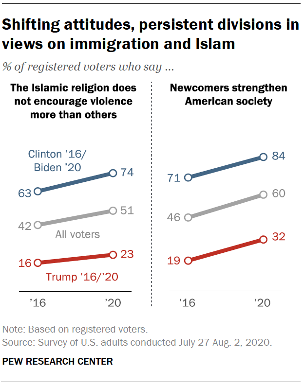Shifting attitudes, persistent divisions in views on immigration and Islam