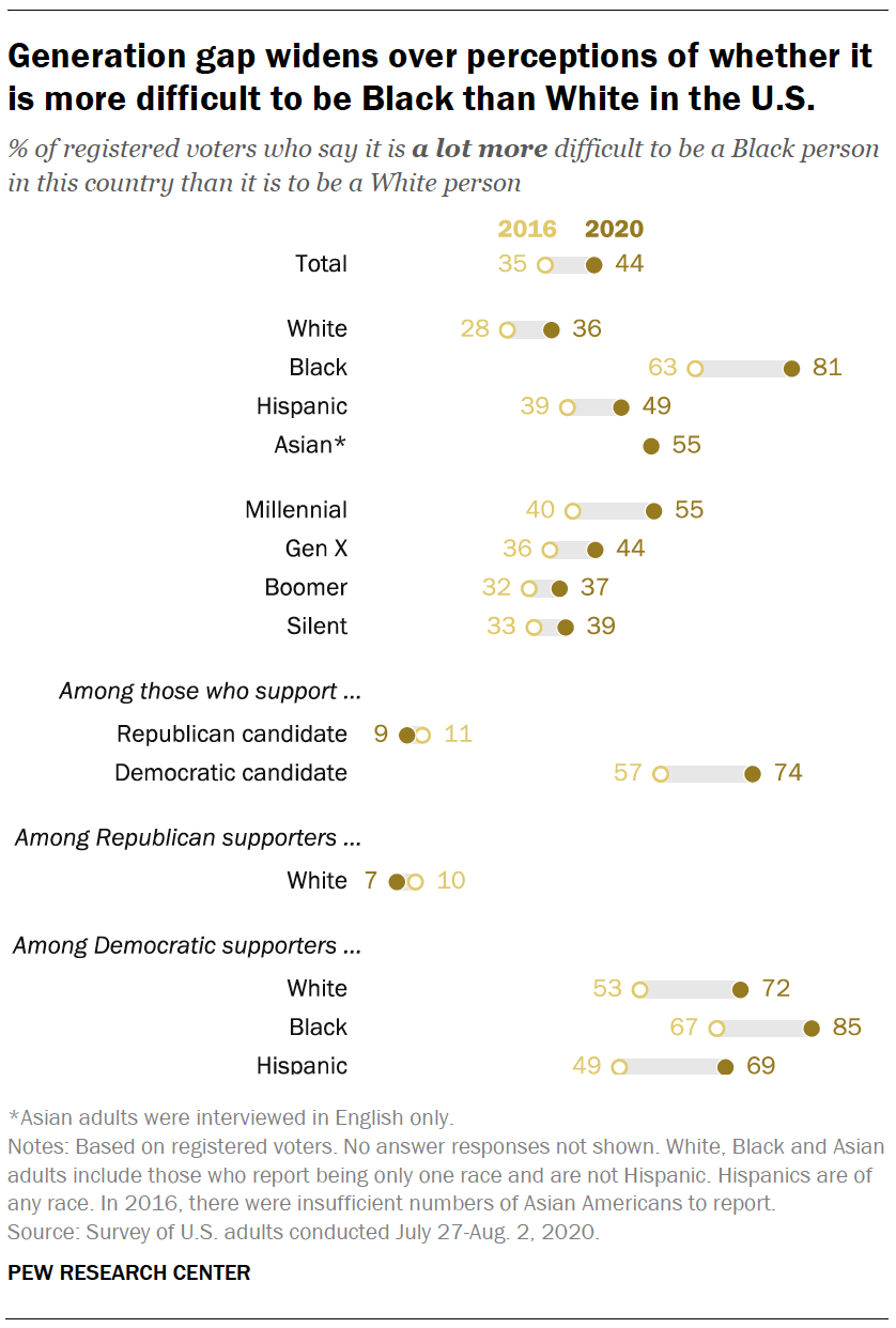 Generation gap widens over perceptions of whether it is more difficult to be Black than White in the U.S.