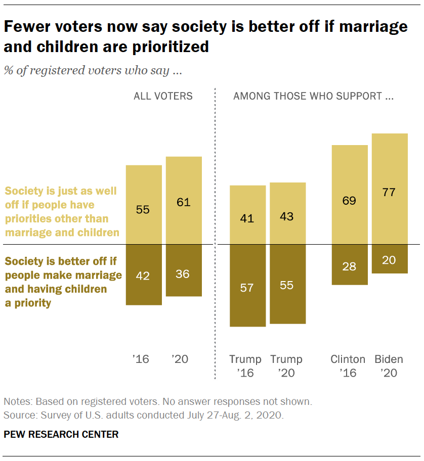 Fewer voters now say society is better off if marriage and children are prioritized