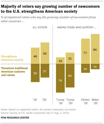 Majority of voters say growing number of newcomers to the U.S. strengthens American society