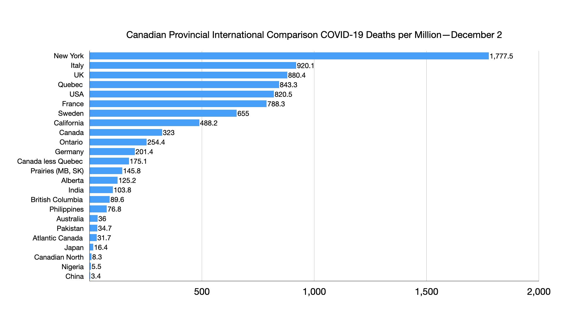COVID Comparison Chart.003