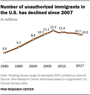 Number of unauthorized immigrants in the U.S. has declined since 2007