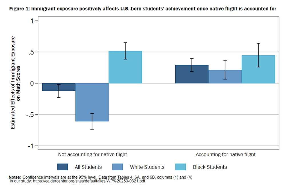 Estimated Effects of Immigrant Exposure on U.S.-Born Student Math Scores: Overall and by Race