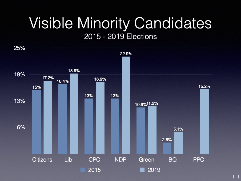 Election 2015 and Beyond- Implementation Diversity and Inclusion (2019 update included).111