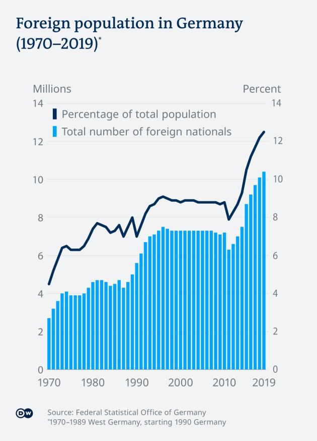 Infografik Ausländische Bevölkerung Deutschland EN