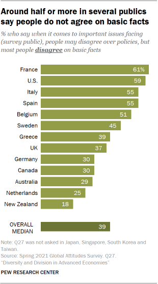 Chart showing around half or more in several publics say people do not agree on basic facts